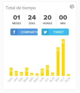 Ejemplo - Total de Tiempo